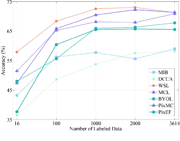 Figure 2 for Shift Equivariance for Pixel-based Self-supervised SAR-optical Feature Fusion