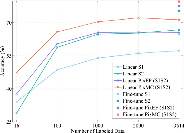 Figure 4 for Shift Equivariance for Pixel-based Self-supervised SAR-optical Feature Fusion