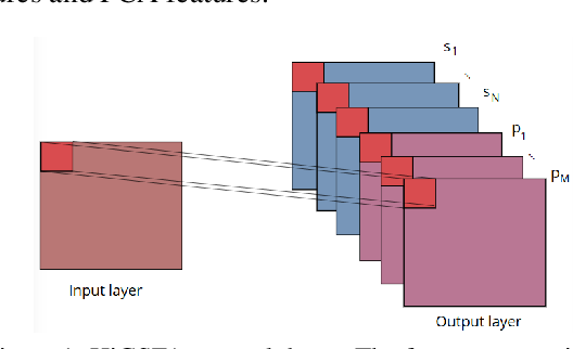 Figure 1 for Measuring the Data Efficiency of Deep Learning Methods