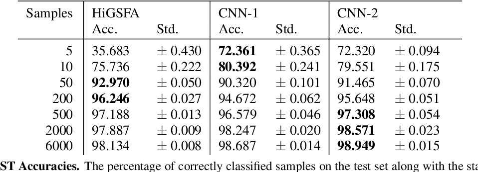 Figure 2 for Measuring the Data Efficiency of Deep Learning Methods
