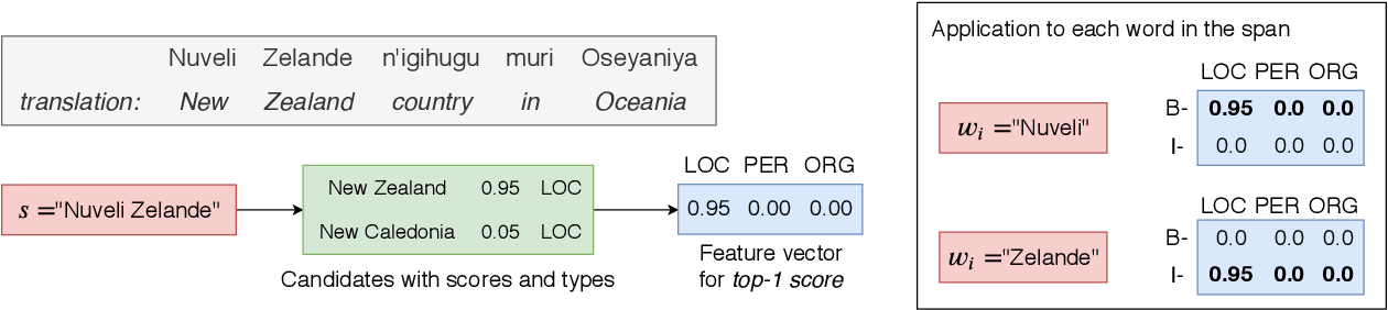 Figure 1 for Soft Gazetteers for Low-Resource Named Entity Recognition