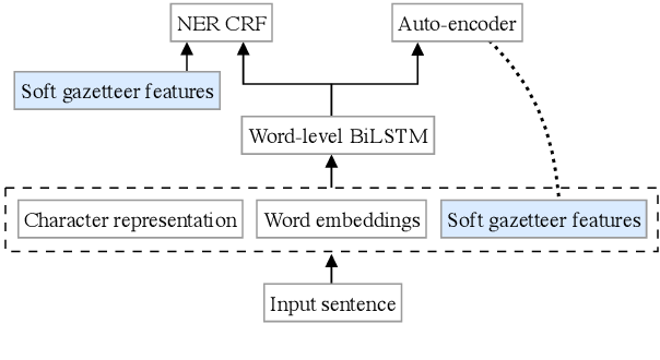 Figure 3 for Soft Gazetteers for Low-Resource Named Entity Recognition