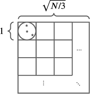 Figure 4 for Clusterability as an Alternative to Anchor Points When Learning with Noisy Labels