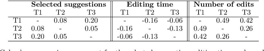 Figure 4 for Improving CAT Tools in the Translation Workflow: New Approaches and Evaluation