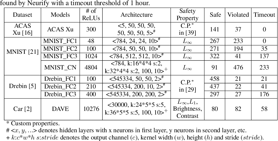 Figure 2 for Efficient Formal Safety Analysis of Neural Networks