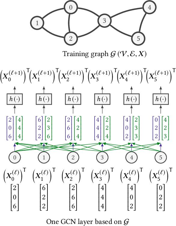 Figure 1 for GraphACT: Accelerating GCN Training on CPU-FPGA Heterogeneous Platforms