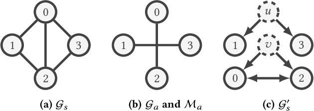 Figure 3 for GraphACT: Accelerating GCN Training on CPU-FPGA Heterogeneous Platforms