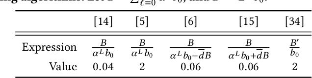 Figure 2 for GraphACT: Accelerating GCN Training on CPU-FPGA Heterogeneous Platforms