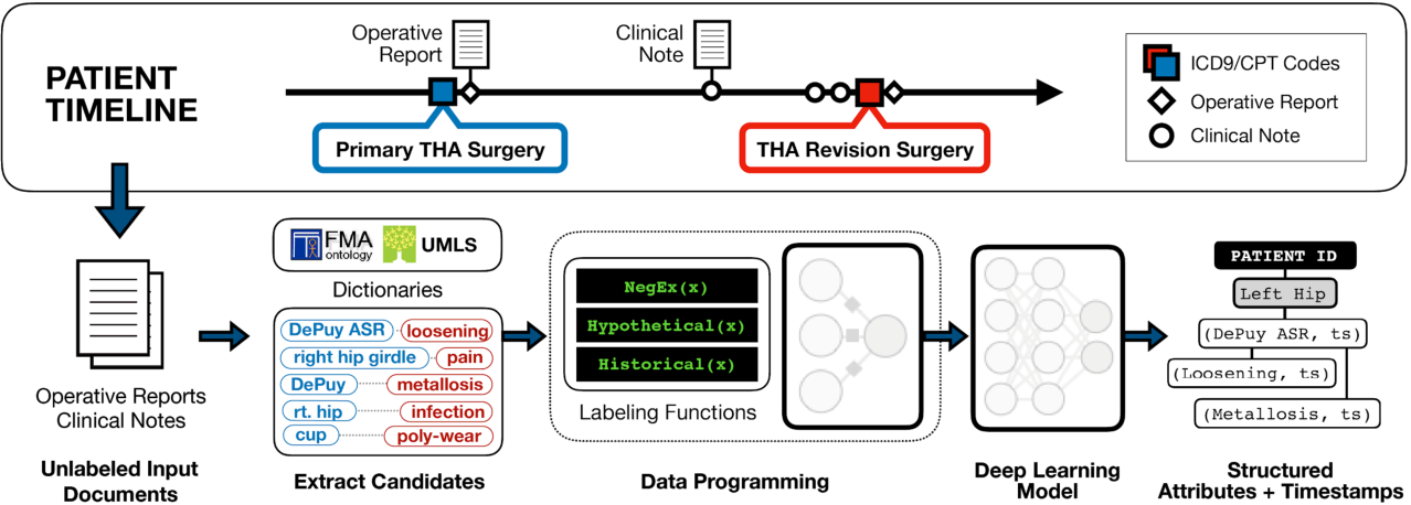 Figure 1 for Medical device surveillance with electronic health records
