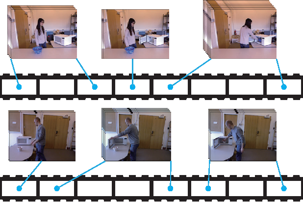 Figure 1 for 3D Human Activity Recognition with Reconfigurable Convolutional Neural Networks