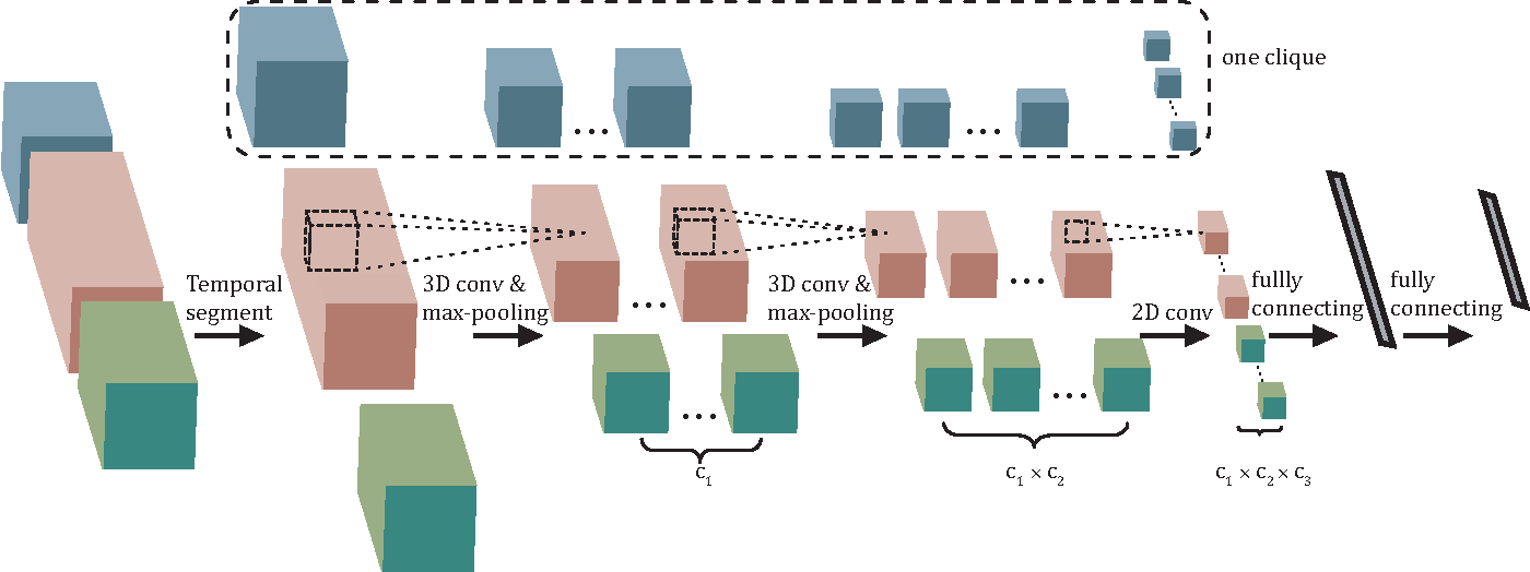 Figure 3 for 3D Human Activity Recognition with Reconfigurable Convolutional Neural Networks