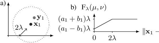 Figure 2 for Optimal transport-based metric for SMLM