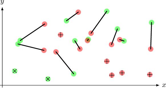 Figure 3 for Optimal transport-based metric for SMLM