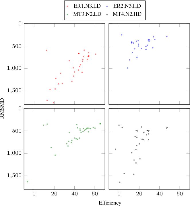Figure 4 for Optimal transport-based metric for SMLM
