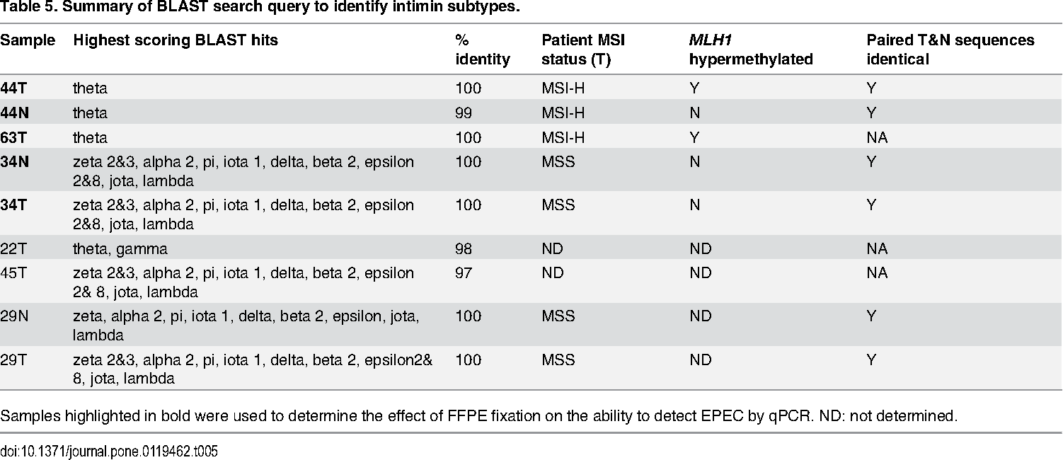 Table 5. Summary of BLAST search query to identify intimin subtypes.