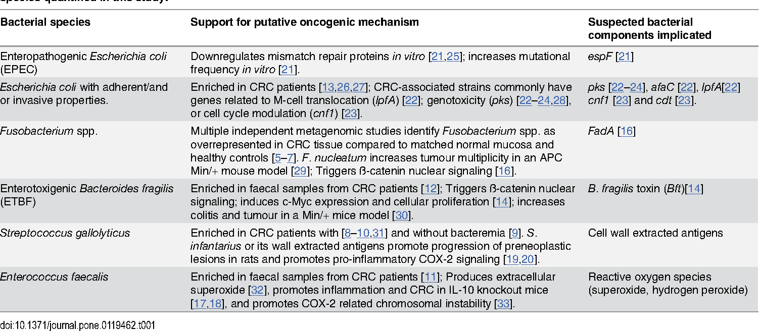 Table 1. Summary of the putative oncogenic mechansims and the bacterial components implicated in CRC pathogenesis for the six bacterial species quantified in this study.