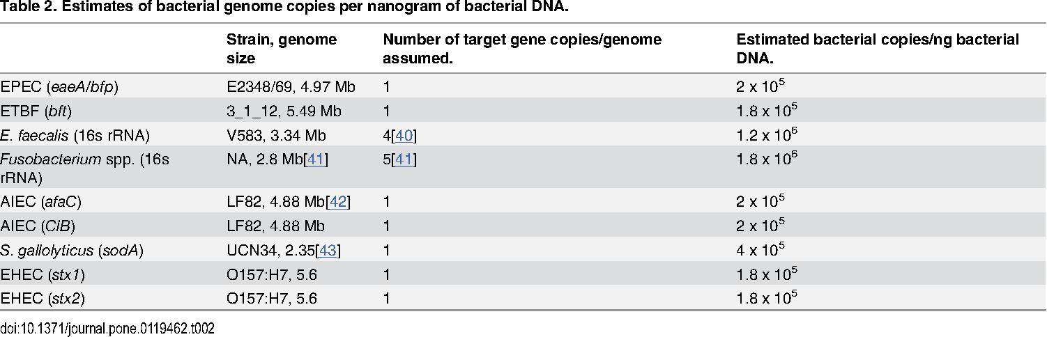 Table 2. Estimates of bacterial genome copies per nanogram of bacterial DNA.