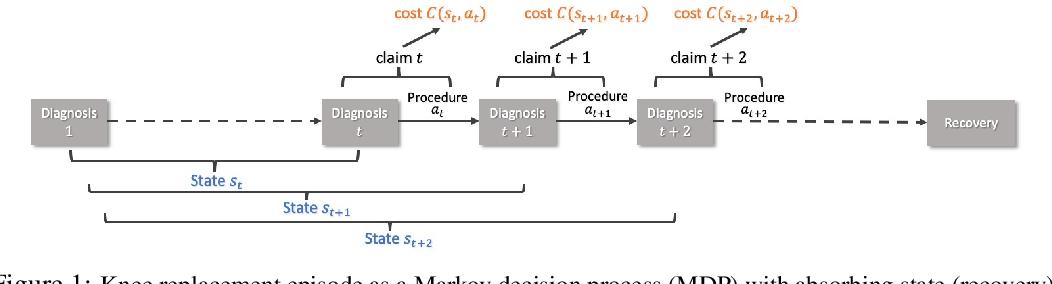 Figure 1 for RL4health: Crowdsourcing Reinforcement Learning for Knee Replacement Pathway Optimization