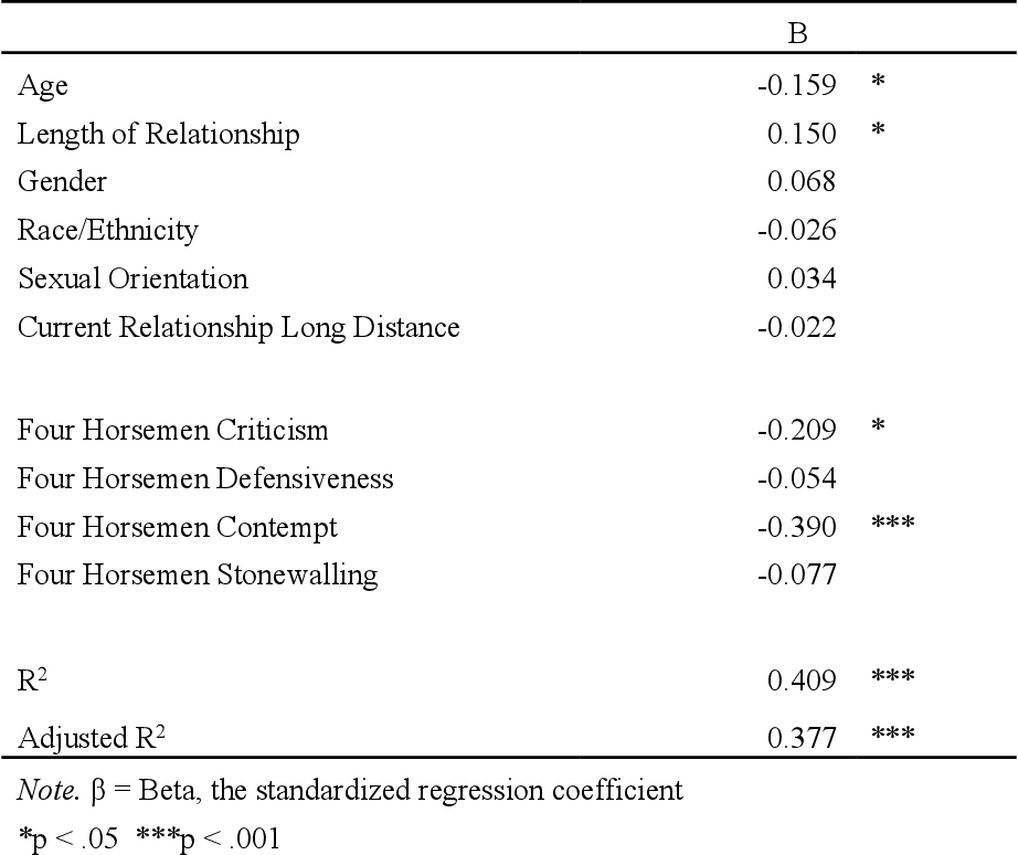 Table 4 from The Relationship Between Gottman's Four Horsemen of the