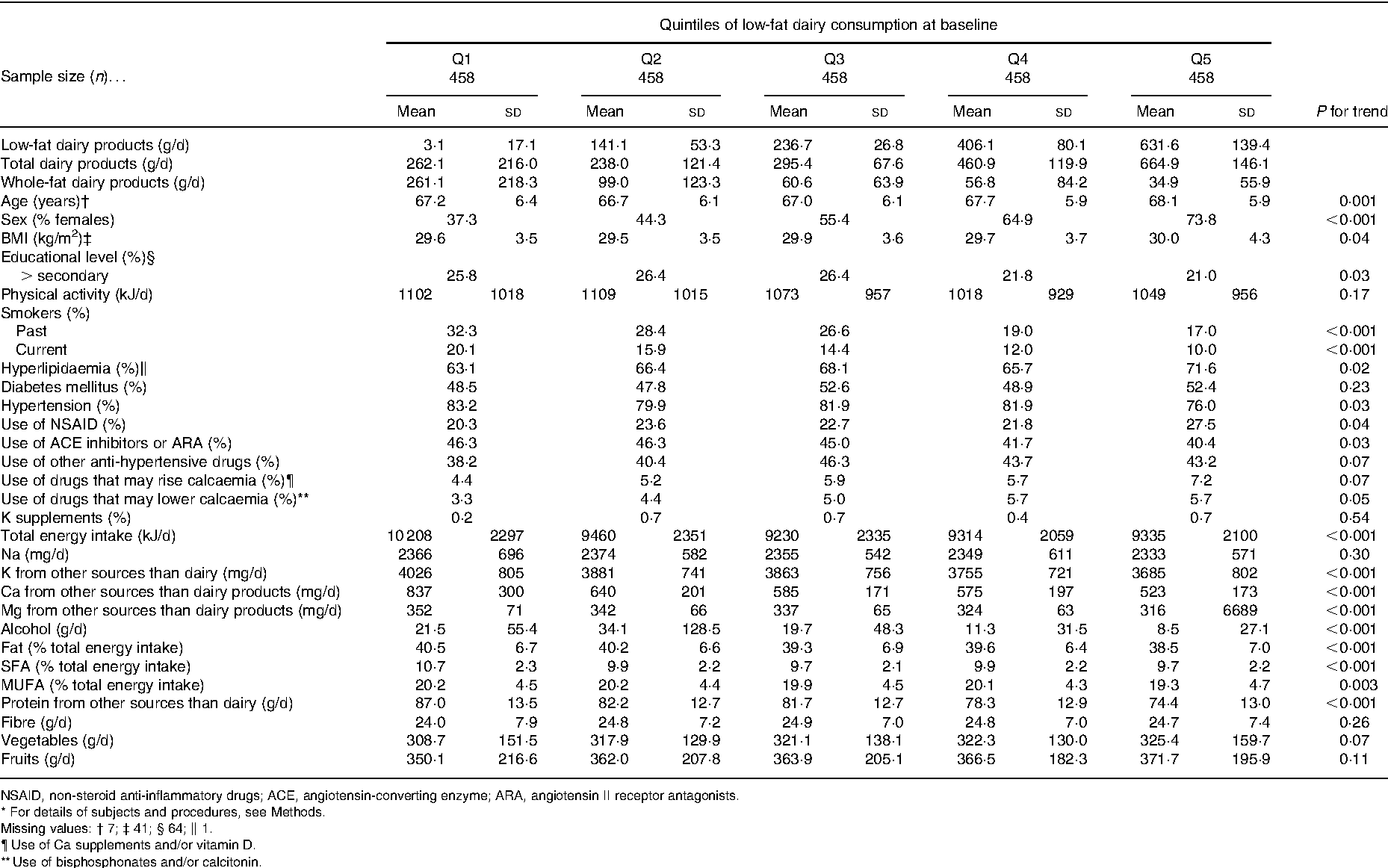 Table 1. Baseline characteristics of 2290 participants in the PREDIMED trial across quintiles of low-fat dairy consumption* (Means and standard deviations or percentages)