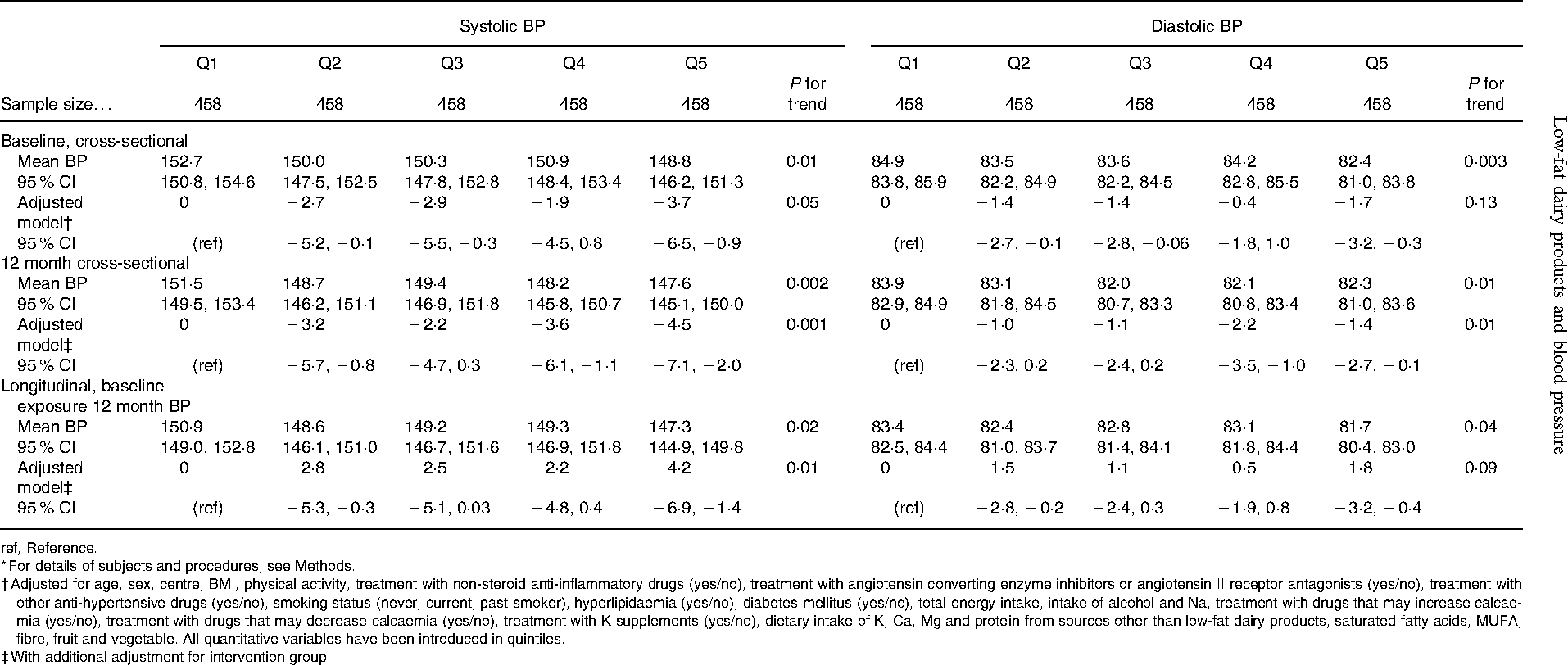 Table 2. Blood pressure (BP) levels and BP changes across quintiles of low-fat dairy consumption* (Means and 95 % CI)