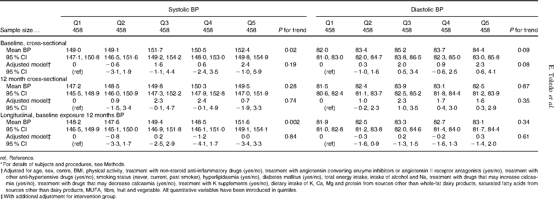 Table 3. Blood pressure (BP) levels and BP changes across quintiles of whole-fat dairy consumption* (Means and 95 % CI)