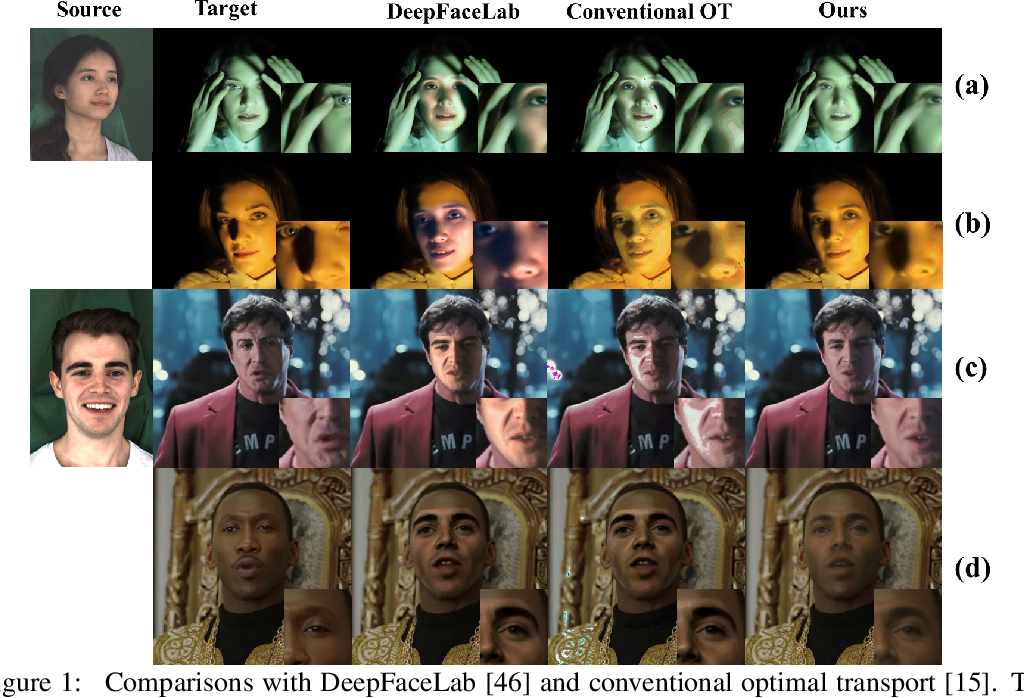 Figure 1 for AOT: Appearance Optimal Transport Based Identity Swapping for Forgery Detection