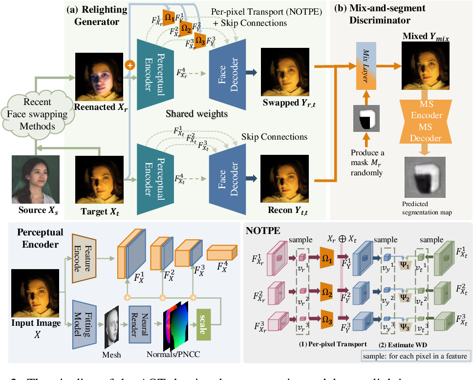 Figure 3 for AOT: Appearance Optimal Transport Based Identity Swapping for Forgery Detection