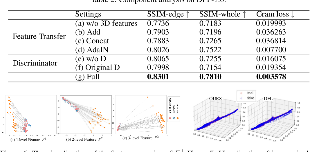 Figure 4 for AOT: Appearance Optimal Transport Based Identity Swapping for Forgery Detection