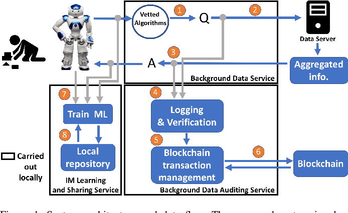 Figure 1 for RoboChain: A Secure Data-Sharing Framework for Human-Robot Interaction