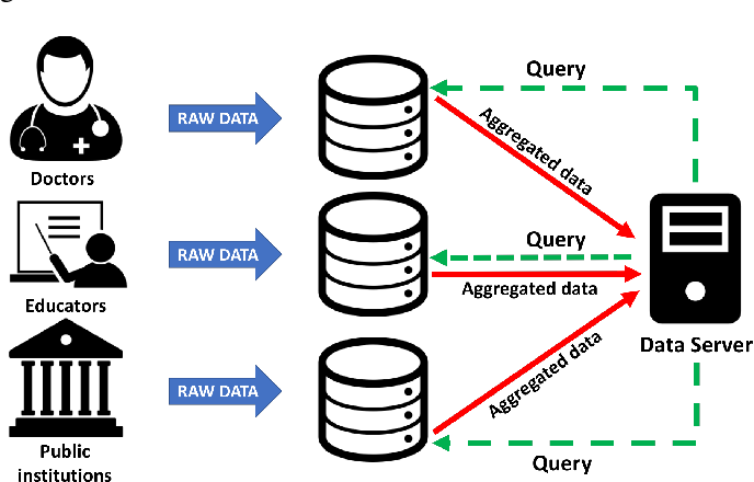 Figure 2 for RoboChain: A Secure Data-Sharing Framework for Human-Robot Interaction