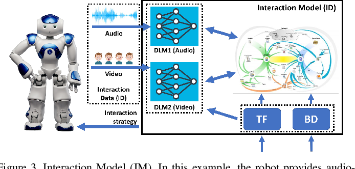 Figure 3 for RoboChain: A Secure Data-Sharing Framework for Human-Robot Interaction