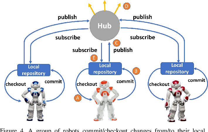 Figure 4 for RoboChain: A Secure Data-Sharing Framework for Human-Robot Interaction