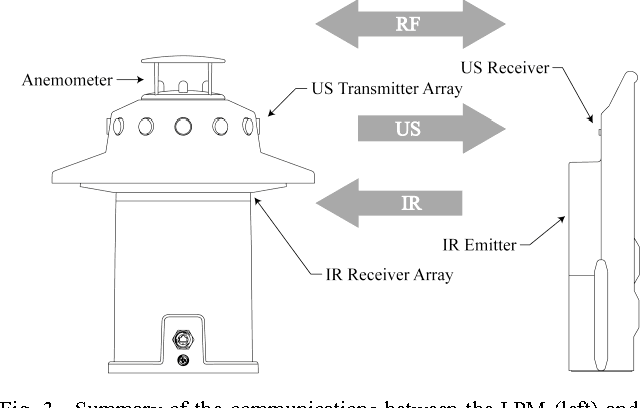 Figure 3 from An outdoor high-accuracy local positioning system for