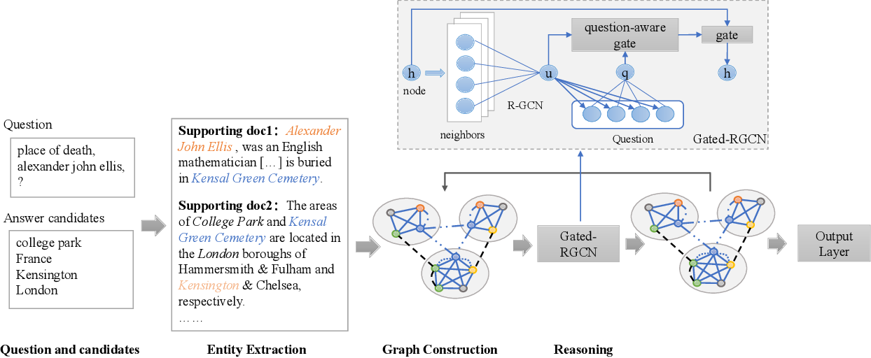 Figure 2 for Multi-hop Reading Comprehension across Documents with Path-based Graph Convolutional Network