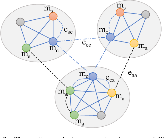 Figure 3 for Multi-hop Reading Comprehension across Documents with Path-based Graph Convolutional Network
