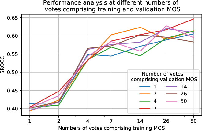 Figure 2 for No-Reference Video Quality Assessment using Multi-Level Spatially Pooled Features