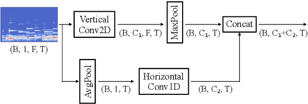 Figure 1 for Toward Interpretable Music Tagging with Self-Attention