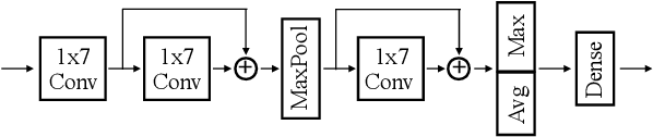 Figure 3 for Toward Interpretable Music Tagging with Self-Attention