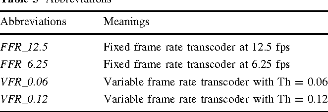 Variable frame rate control jerkiness-driven - Semantic Scholar