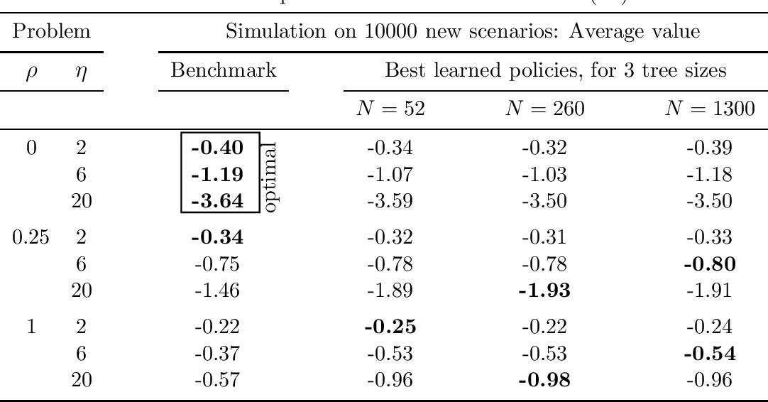 Figure 4 for Scenario trees and policy selection for multistage stochastic programming using machine learning