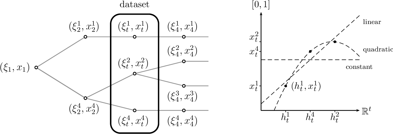 Figure 1 for Scenario trees and policy selection for multistage stochastic programming using machine learning