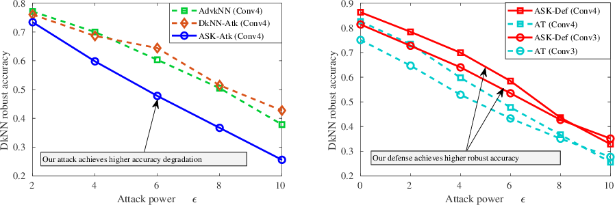 Figure 1 for ASK: Adversarial Soft k-Nearest Neighbor Attack and Defense