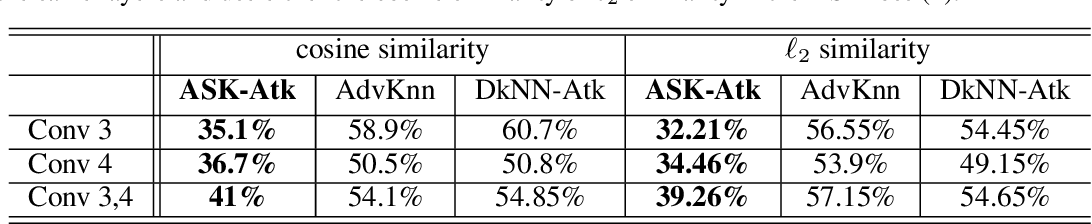 Figure 2 for ASK: Adversarial Soft k-Nearest Neighbor Attack and Defense