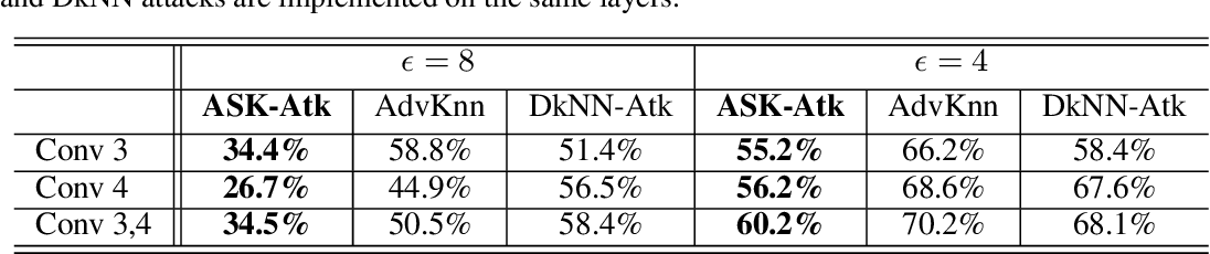 Figure 4 for ASK: Adversarial Soft k-Nearest Neighbor Attack and Defense