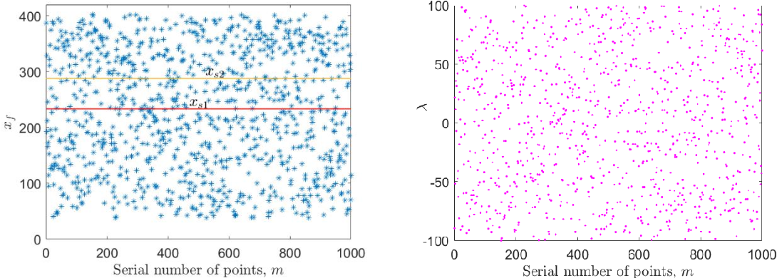 Figure 3 for A Machine Learning Framework for Computing the Most Probable Paths of Stochastic Dynamical Systems