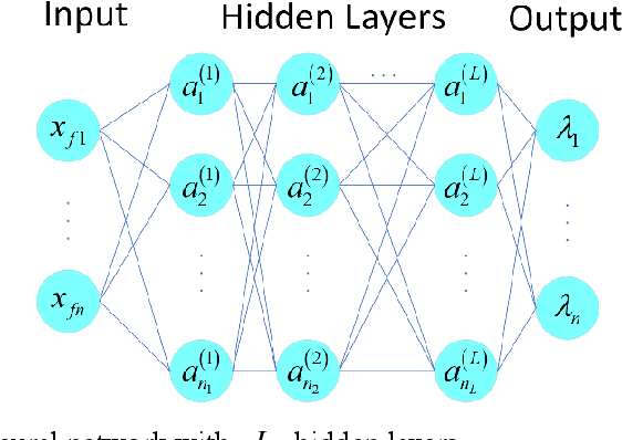 Figure 1 for A Machine Learning Framework for Computing the Most Probable Paths of Stochastic Dynamical Systems