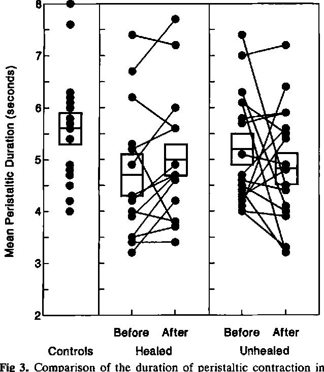 Macroscopic Healing Of Esophagitis Does Not Improve Esophageal