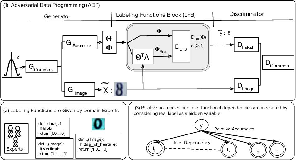 Figure 3 for Generative Adversarial Data Programming