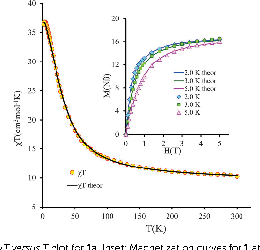 Fig. 3 wT versus T plot for 1a. Inset: Magnetization curves for 1 at 2, 3, and 5 K. The solid lines correspond to the best simulation fit according to the models and parameters described in the text.